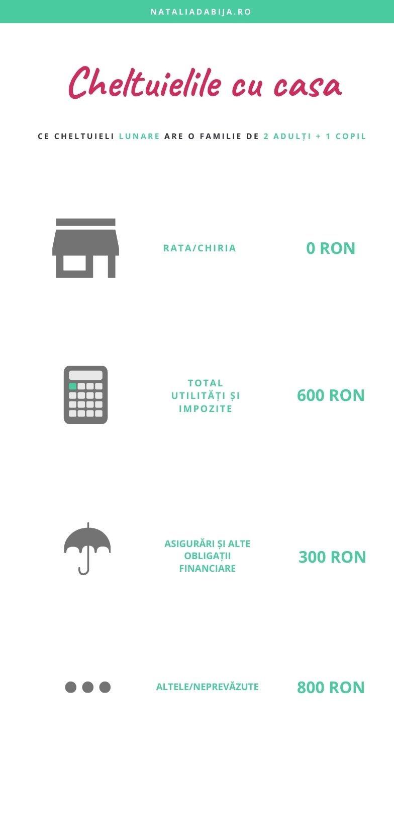 Cheltuielile cu casa ale unei familii care locuiește în Brașov: Casa - 0, Utilități - 600, Asigurări - 300, altele - 800 ron