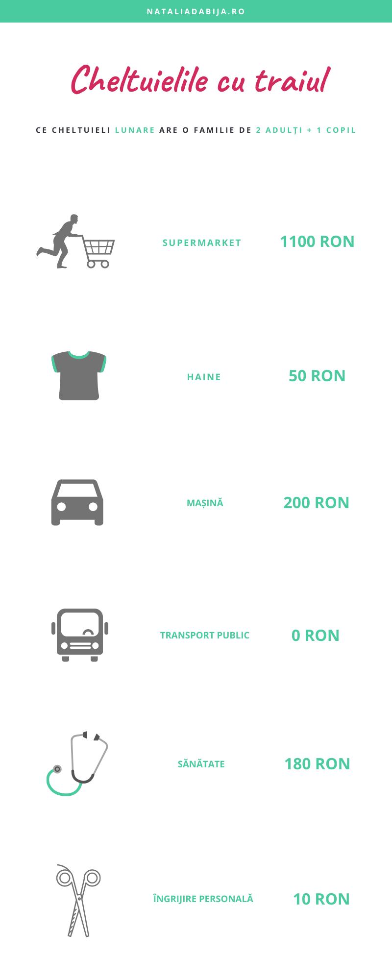 Cheltuielile cu traiul ale unei familii de 3:  supermaket - 1100 Ron, haine - 50 ron, masina - 200 ron, transport public - 0 ron, sănătate - 180 ron, îngrijirie personală - 10 ron