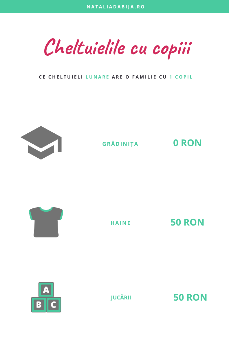 Cheltuielile cu copilul ale unei familii: gradinita - 0 ron, haine - 50 ron, jucarii - 50 ron