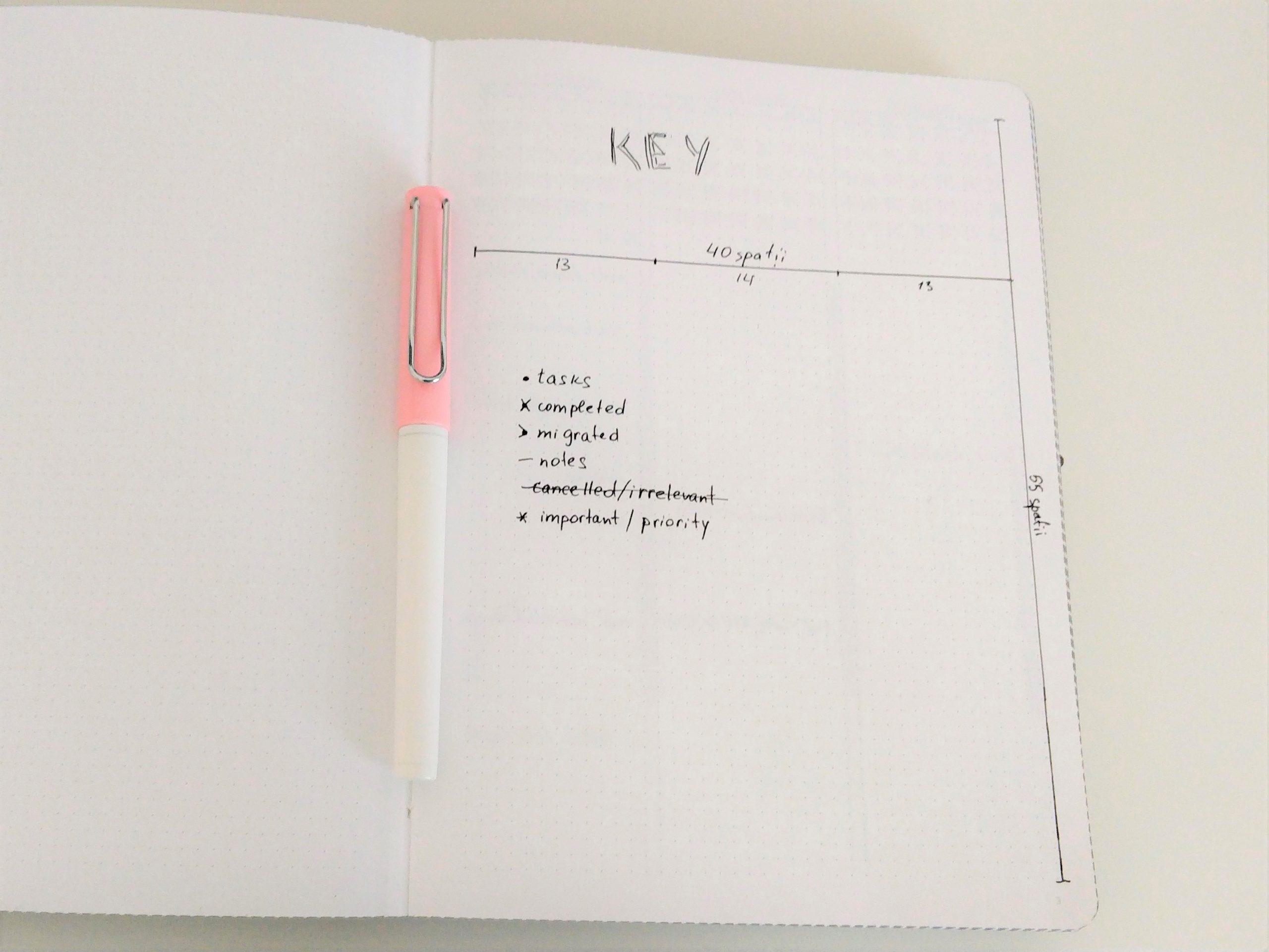"""Ghid cu ce înseamnă fiecare """"bullet"""" din metoda bullet journaling."""